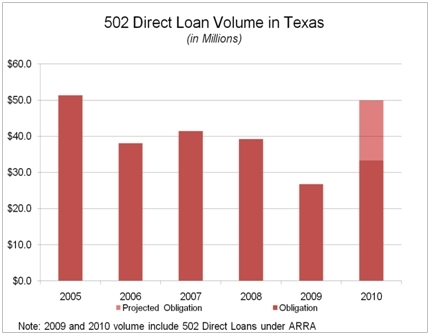 Chart of 502 Loans