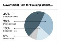 cbs_homeowner_poll