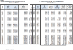 Officials project $12 million in tax increments over the next 30 years in Sunnyside. (Click image to enlarge)