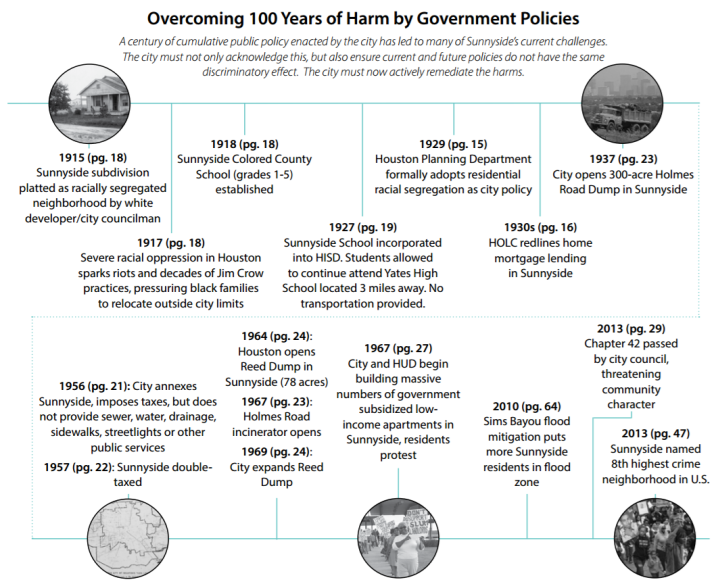 100 years of harm